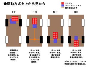 FF・FR・MR・RRの特徴